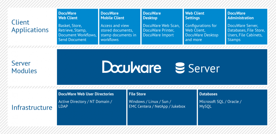 DocuWare Architecture